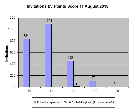 skillselect round results 11 august 2018