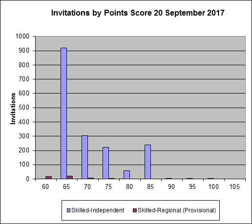 Invitations by Points Score 20 September 2017 - flyabroad