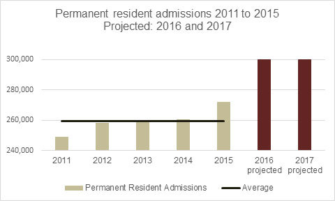Permanent resident admissions 2011 to 2015 - Projected: 2016 and 2017, as described below