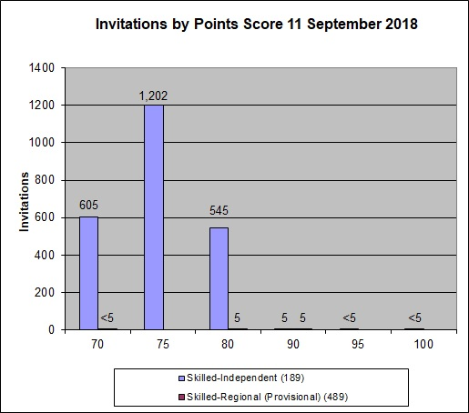 11 September 2018 invitation round - 飞出国